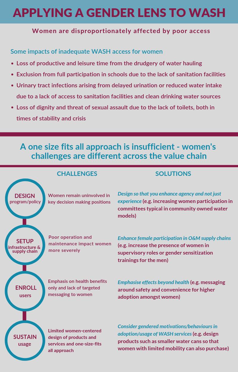 Applying gender lens:Water and Sanitation