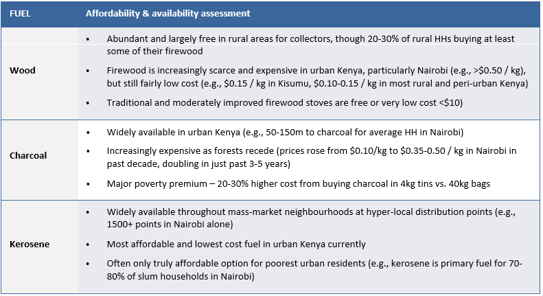 Affordability & availability assessment