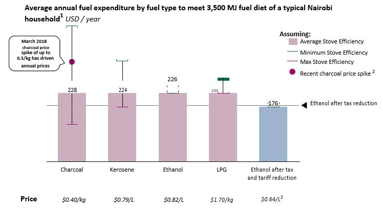 Annual fuel