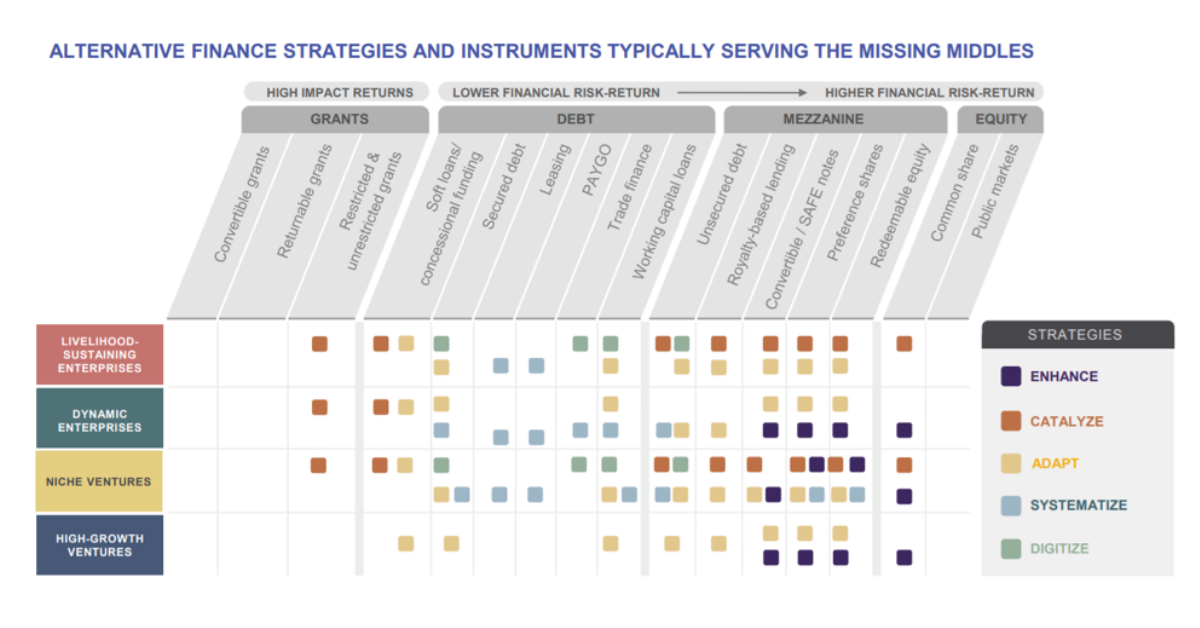 Closing the gaps: finance pathways for serving the missing middles