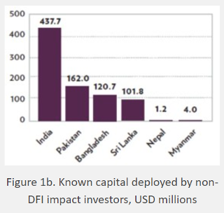 The Landscape for Impact Investing in South Asia: a new