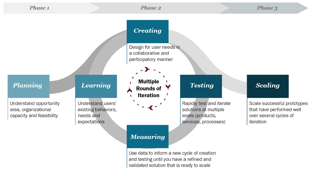 What is Human-Centered Design?   Dalberg