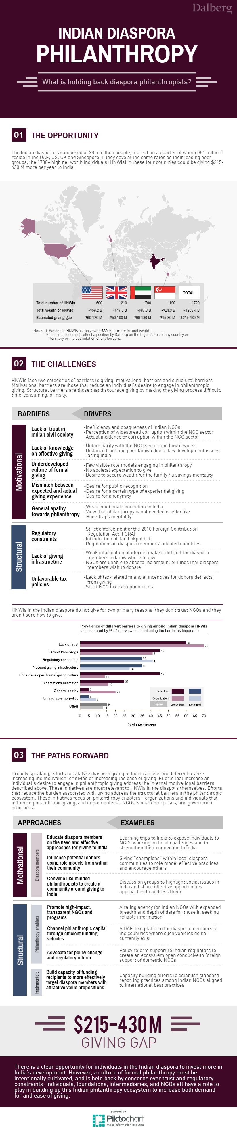Diaspora Infographic