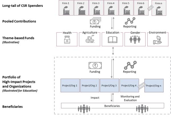 CSR funders